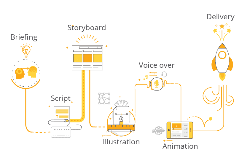 [F.Learning Studio] how to make animated educational videos for online courses