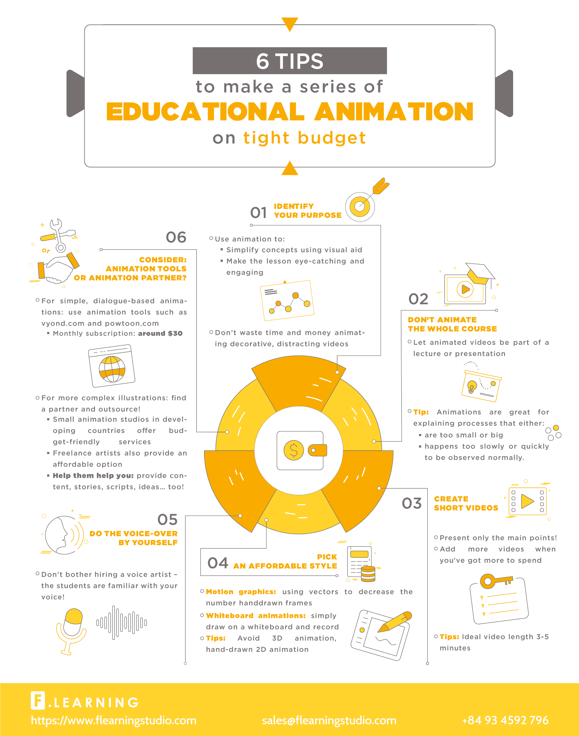 cheap animation tips