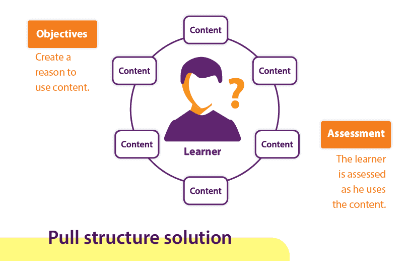 Animation could help create Pull Structure Solution in eLearning courses