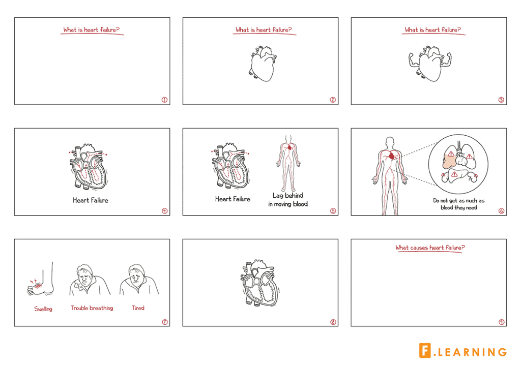 An example of storyboard for medical whiteboard animation