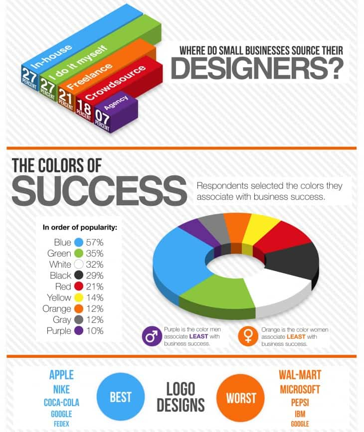 use infographic to strengthen visual learning strategies